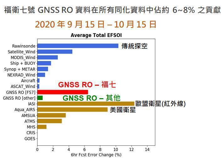 台灣福衛七號衛星貢獻度緊追國際其他衛星。圖/中央氣象局提供