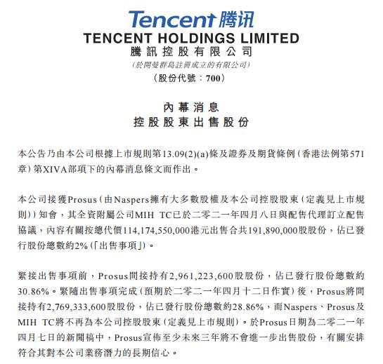 騰訊控股8日公告,大股東Prosus按總代價港幣1,141.75億元出售1.91...