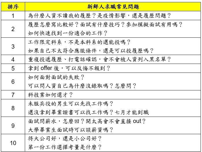 新鮮人求職十大難題公開!排名第一的是「為什麼人資不讀我的履歷?」圖/104人力銀行提供