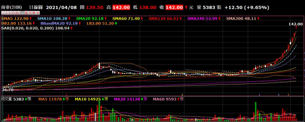 南帝業績大好,股價漲不停。券商軟體