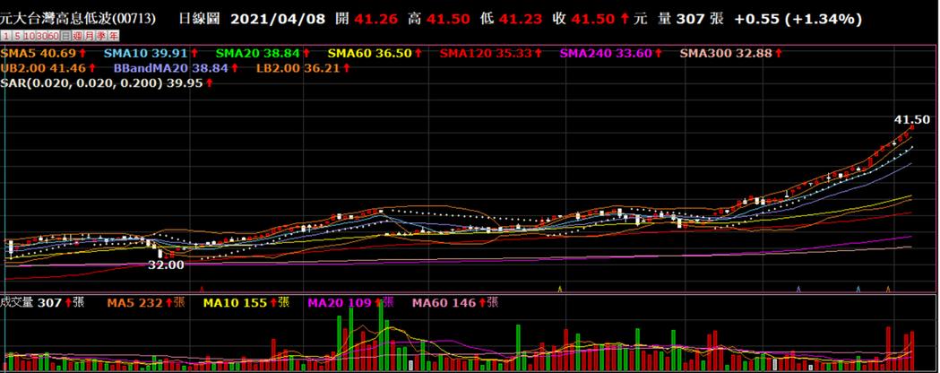 元大台灣高息低波成分股強勢,激勵ETF帶量漲。券商軟體