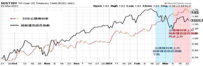科技股對公債殖利率攀升敏感度略有下降。(資料來源:Stock chart,2020/9/21~2021/3/22,富蘭克林華美投信整理)