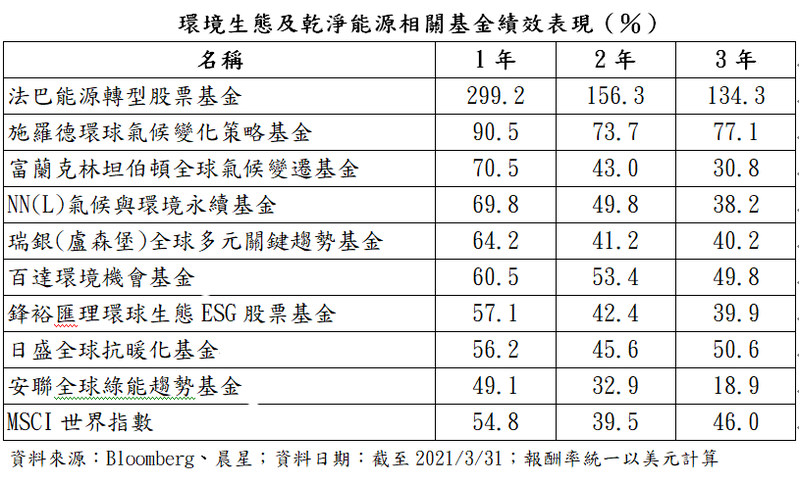 ESG相關基金績效表現。圖/鉅亨買基金提供