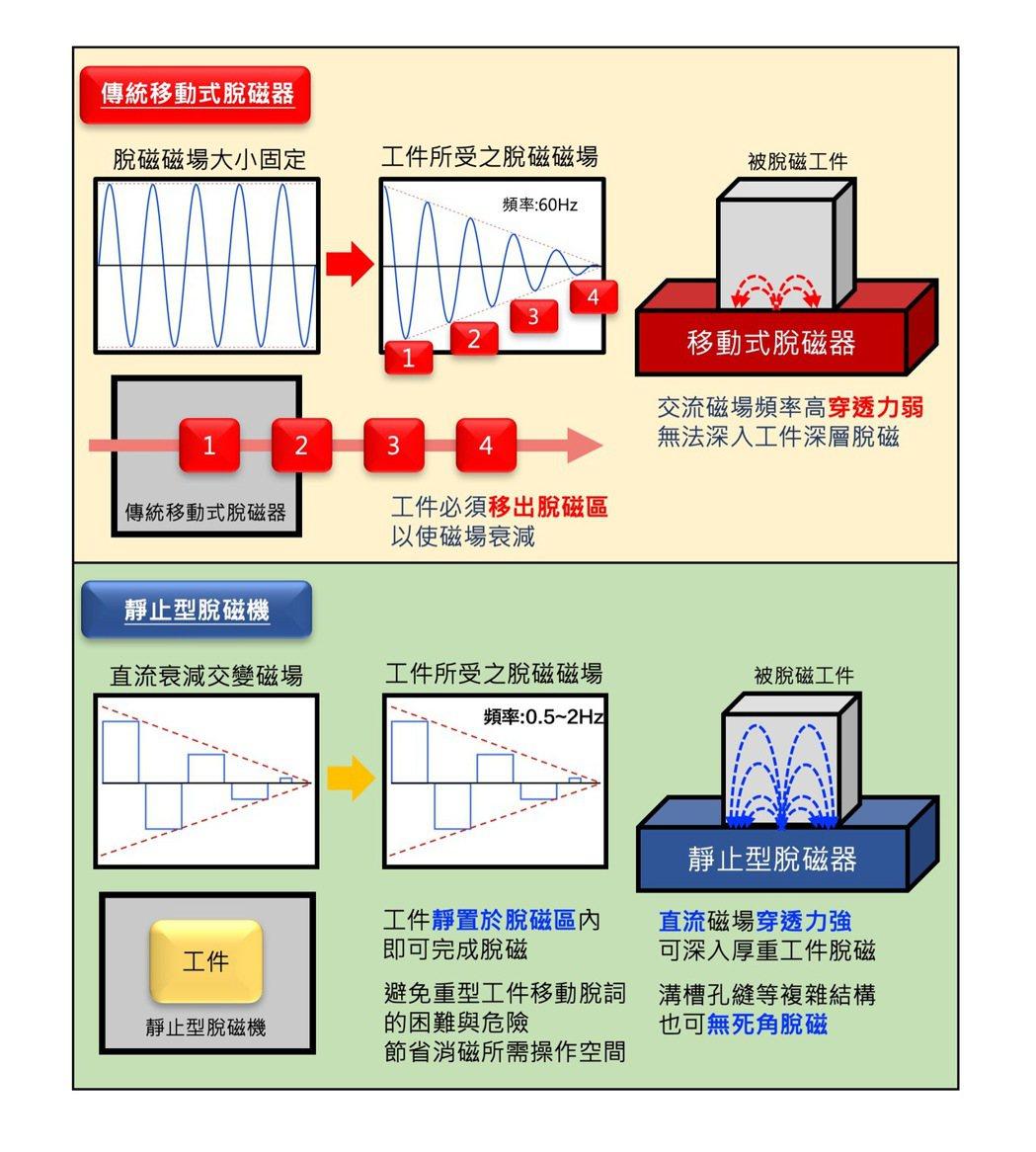 相較於傳統移動式脫磁器的交流磁場,靜止行脫磁器直流磁場穿透力更強,適合厚型或大型...