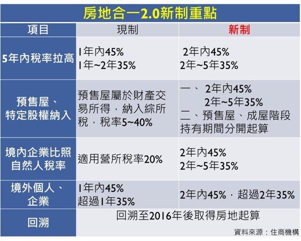 房地合一2.0新制一覽。 資料來源:住商機構;林鳳琪整理;林讓均製表