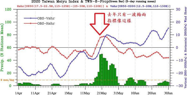 圖中下方綠色長條是觀測雨量,9毫米/日為氣候平均值,可視為顯著降雨的門檻;紅色線稱為低層水平環流指數,正值代表台灣附近屬於正渦度區,通常是有鋒面在附近的意思;藍色線是垂直風切指數,正值代表西南季風條件出現。圖/取自鄭明典臉書