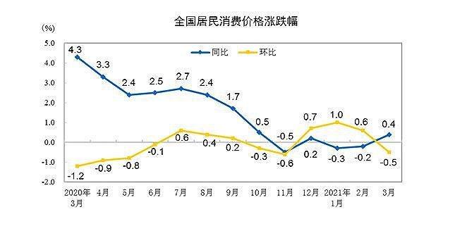大陸3月消費者價格指數(CPI)年增0.4%,由負轉正。圖源:界面新聞