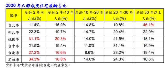 資料來源/永慶不動產