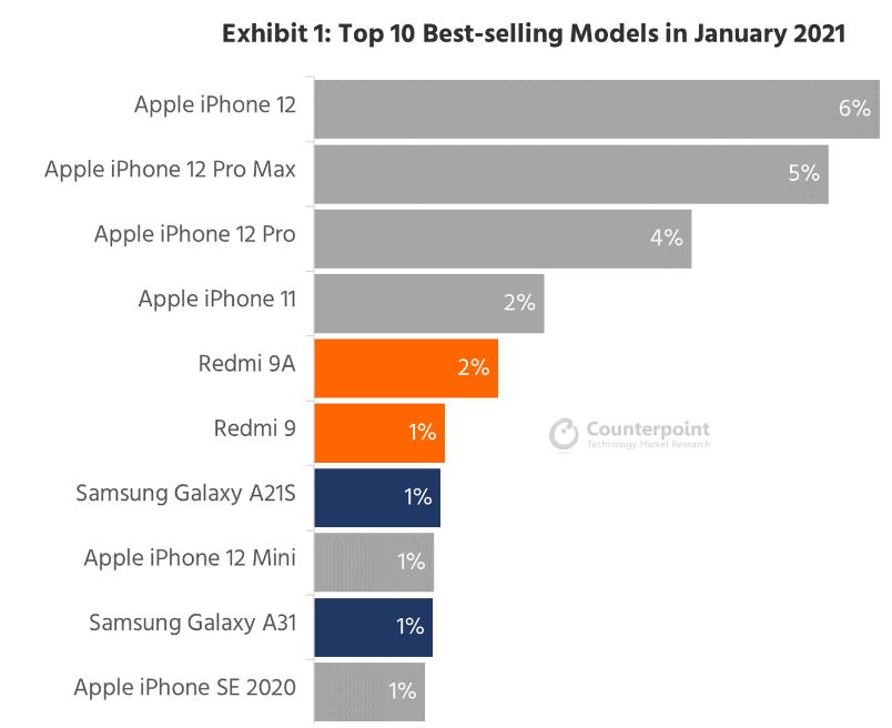 全球1月智慧手機前十大銷售排行榜。Counterpoint