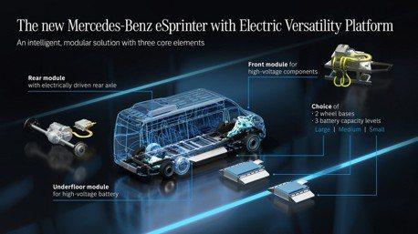 商旅車也要電動化 Mercedes-Benz eSprinter將於2023年量產上市
