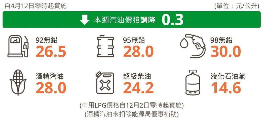 自明(12)日凌晨零時起汽油調降0.3元,柴油調漲0.1元。 摘自台灣中油