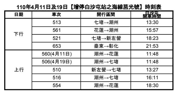 台鐵局今天起駕日及4月19日回宮日,部分海線莒光號增停白沙屯站。圖/台鐵局提供