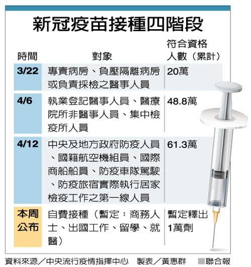 新冠疫苗接種四階段 製表/黃惠群