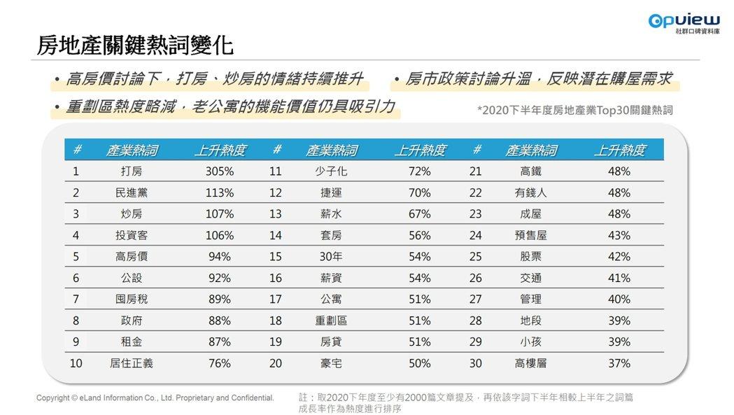 資料來源/台灣房地產網路聲量