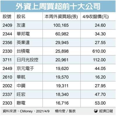 外資上周買超前十大公司。(製表:記者楊伶雯)