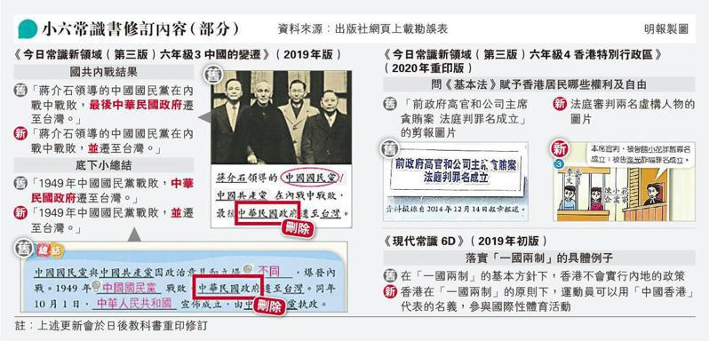 香港教科書跟隨中共史觀,刪「中華民國政府」,改為「國民黨遷台」。(取自香港明報)