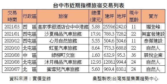 台中市近期指標旅宿交易概況。台灣房屋集團趨勢中心提供