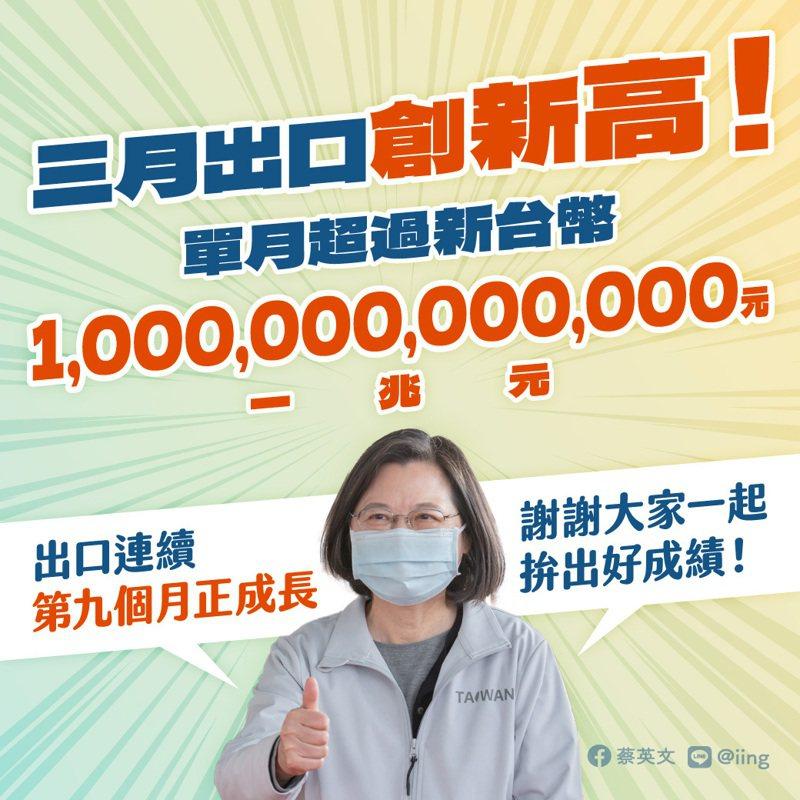 蔡總統分享我國三月出口總額破兆元台幣的喜訊。取自蔡英文臉書
