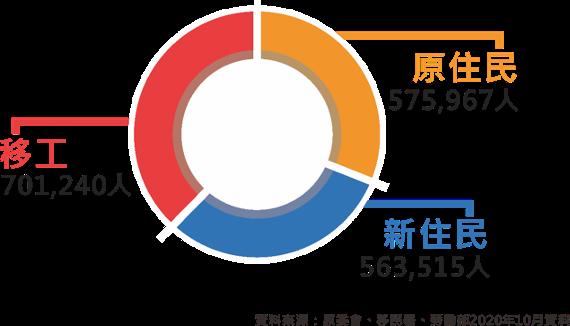 移工、原住民和新住民的人口數 圖/楊盛宇