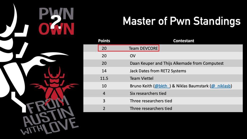 台灣有史以來第一!戴夫寇爾研究團隊奪Pwn2Own冠軍。 DEVCORE /提供