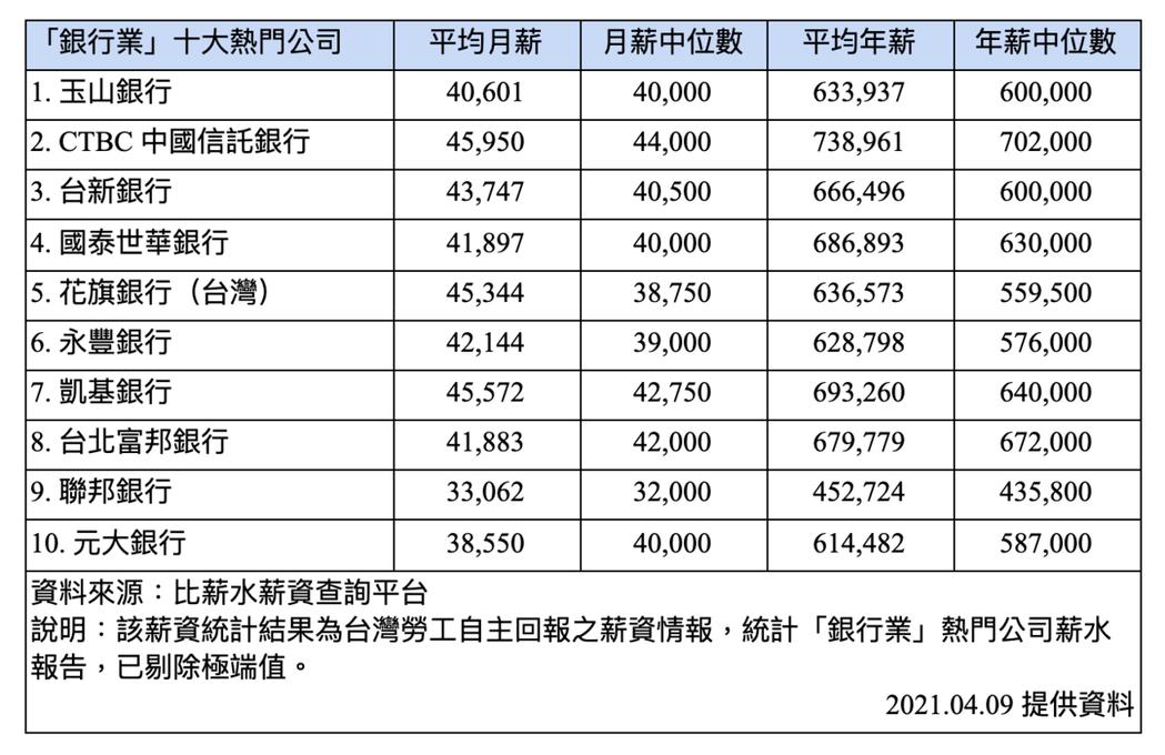銀行業十大熱門公司及薪資統計報告。 圖/比薪水提供