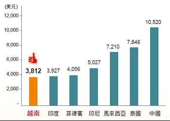 越南為亞洲發展國家中製造業工資成本最低(資料來源:越南統計局、IMF、富邦投信整...
