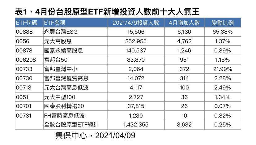 4月份台股原型ETF新增投資人數前十大人氣王。圖/集保中心