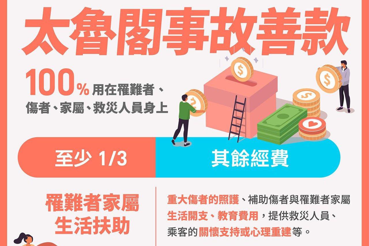台鐵事故衛福部募得8億餘元 蘇揆:不會用來替政府賠償