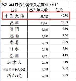 今年1月份台灣出入境前十名。 南方航空/提供