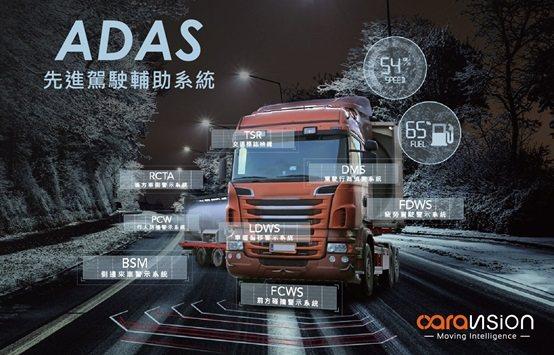 ADAS影像分析結合AI人工智慧技術車載系統平台的示意圖。 車威視科技/提供