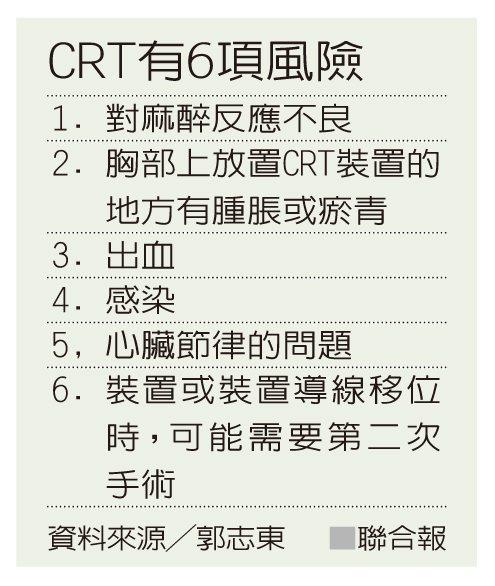 CRT有6項風險 資料來源╱郭志東