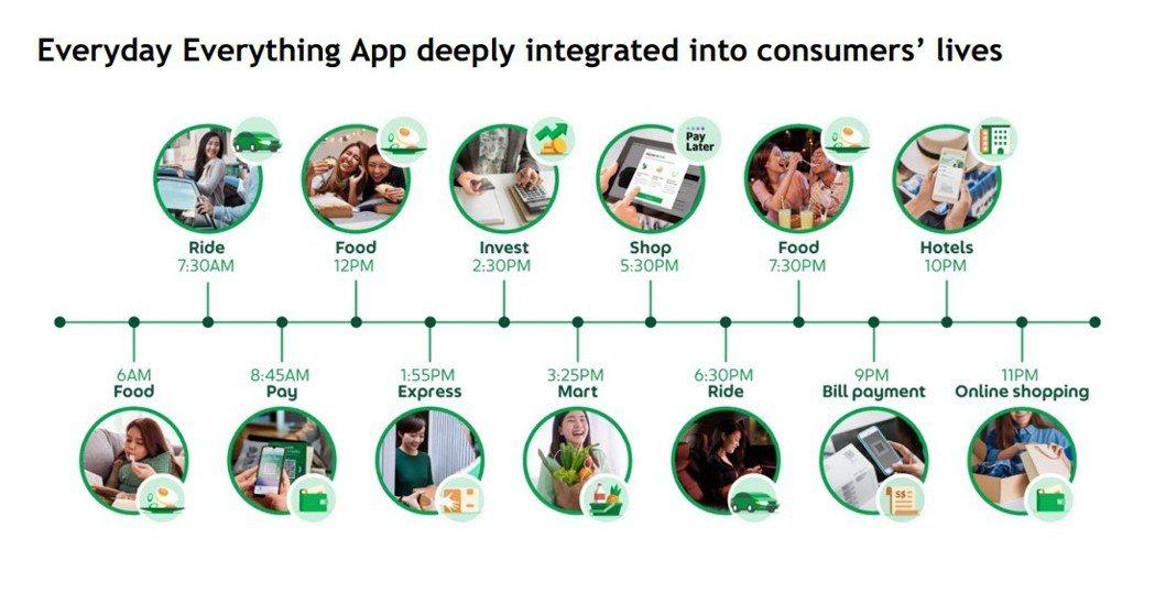 Grab的各種功能已融入東南亞民眾的日常生活。圖/Grab投資人說明文件