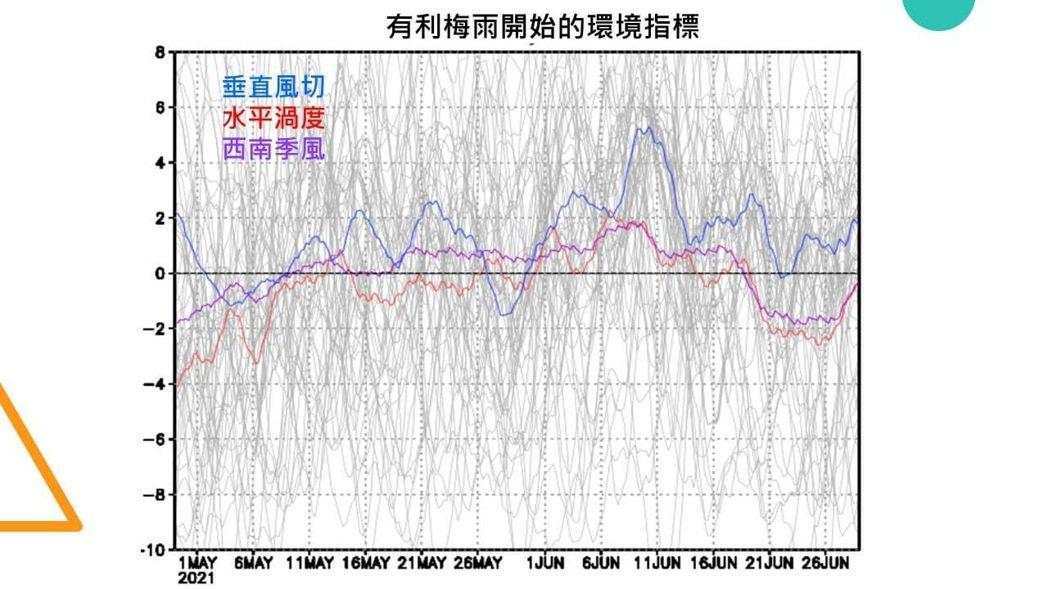 有利梅雨開始的環境指標。圖/取自賈新興臉書