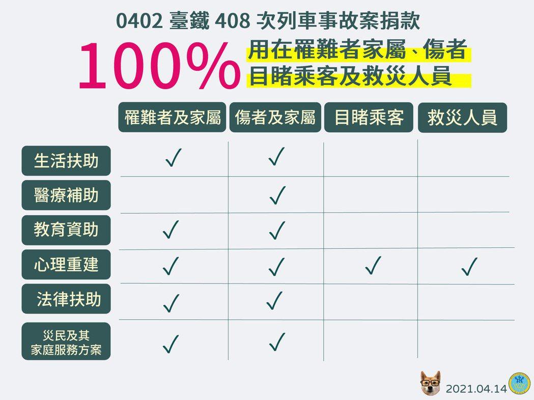 衛福部長陳時中強調政府只是把捐款的錢收好,做適當分配。圖/衛福部提供