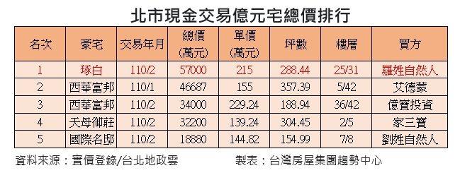 台北市現金交易豪宅排行。台灣房屋提供