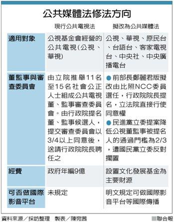 公共媒體法修法方向 製表/陳宛茜