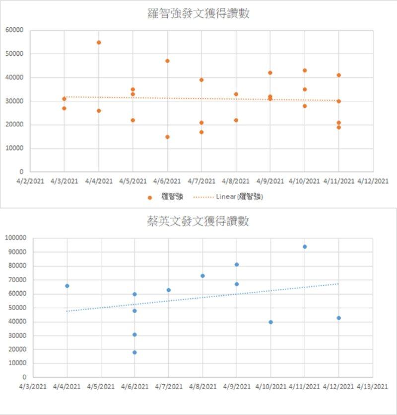 蔡英文與羅智強發文讚數比較。 圖/作者提供