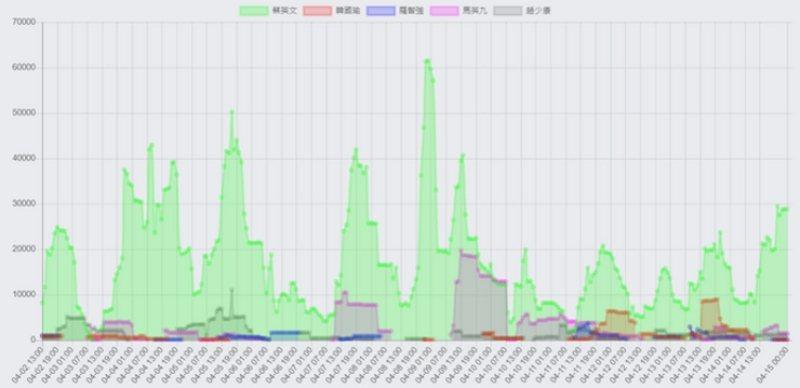 蔡英文(綠)、韓國瑜(紅)、羅智強(藍)、馬英九(粉)、趙少康(灰)4月2日至4月15日臉書聲量變化。 圖/作者提供