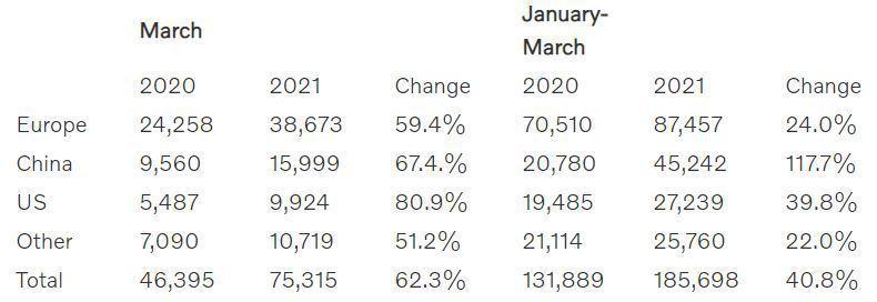 Volvo今年第一季銷量相較2020年同期增長了40.8%。 圖/截自Volvo