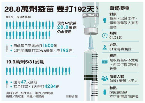 28.8萬劑疫苗 要打192天? 製表/陳婕翎