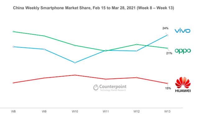 今年3月8日至14日,vivo在大陸的市占率達到24%,成為大陸智慧手機的「一哥」。Counterpoint數據
