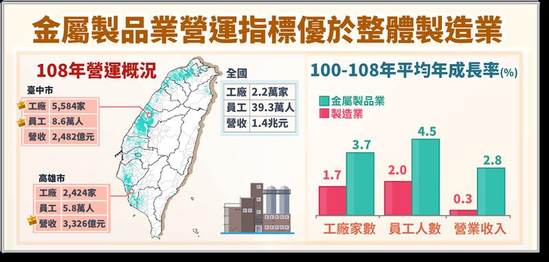 2019年台灣90,424家製造業工廠中有22,370家是金屬製品業,占24.7%為最多。全國從業員工人數僅次於電子零組件業,營業收入1.4兆元居第三,僅次於電子零組件業及化學原材料業。圖/經濟部提供