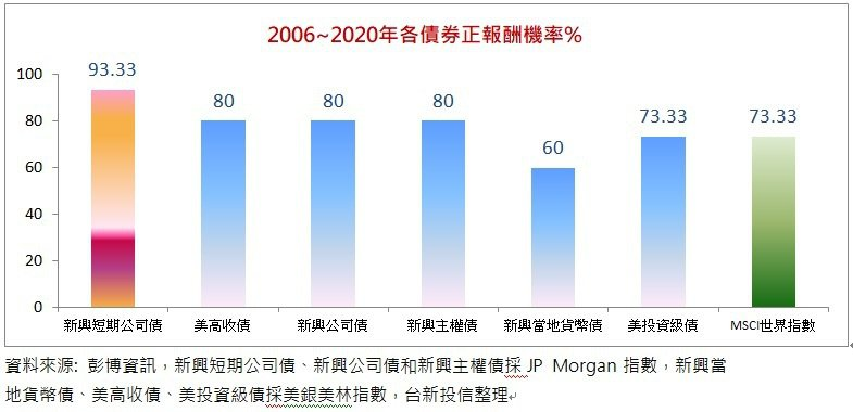 新興短期公司債正報酬機率逾9成。台新投信提供