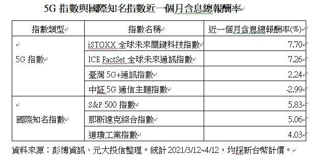 5G指數與國際知名指數近一個月含息總報酬率。資料來源:彭博資訊。
