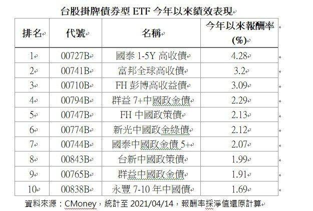 台股掛牌債券型ETF今年以來績效表現。資料來源:CMoney