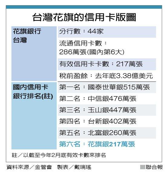 台灣花旗的信用卡版圖  圖/聯合報提供