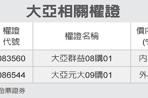 全民權證/大亞 瞄準價外10%