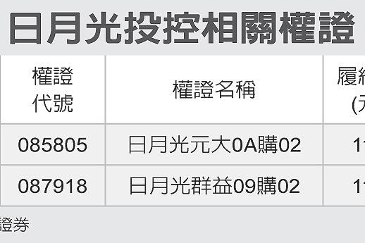 全民權證/日月光 兩檔聚焦