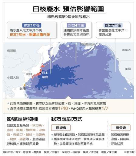 日核廢水 預估影響範圍 製表/邱瓊玉、葉冠妤、趙宥寧