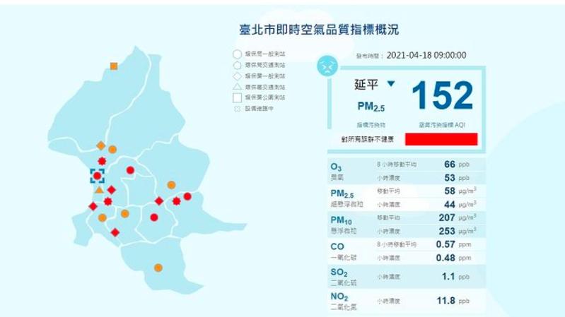 今上午9點,「全國各空品區空氣品質指標(AQI)監測」北部AQI指標部分測站屬對所有族群不健康的「紅色等級」,台北市環保局表示,已依SOP,啟動相關因應防制作為。圖/北市環保局提供